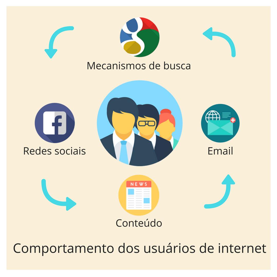 Consultor de marketing digital Santa Catarina